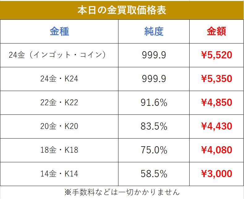 金相場9.6