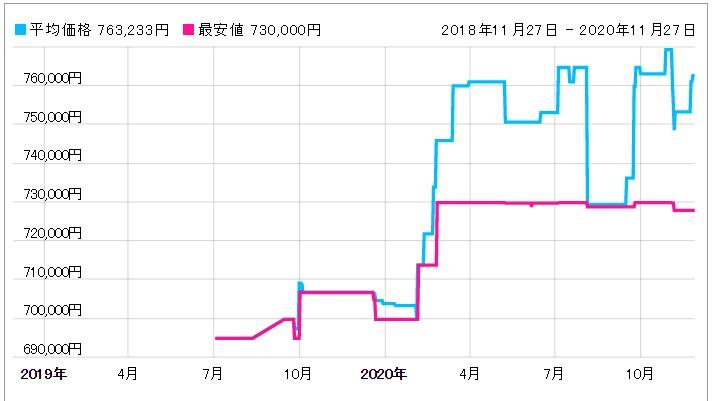 「126200 シルバー 価格推移表」のイメージ画像