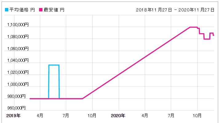 「126203 ホワイト 価格推移表」のイメージ画像