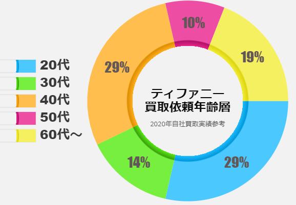 「ティファニー買取依頼の年齢層分布」のイメージ画像
