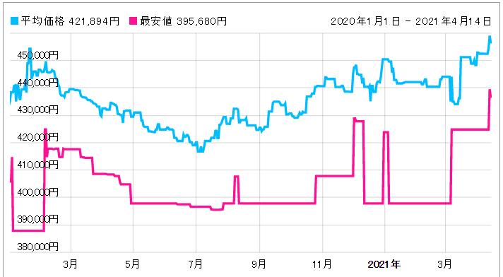 「【220.10.41.21.01.001】価格動向」のイメージ画像