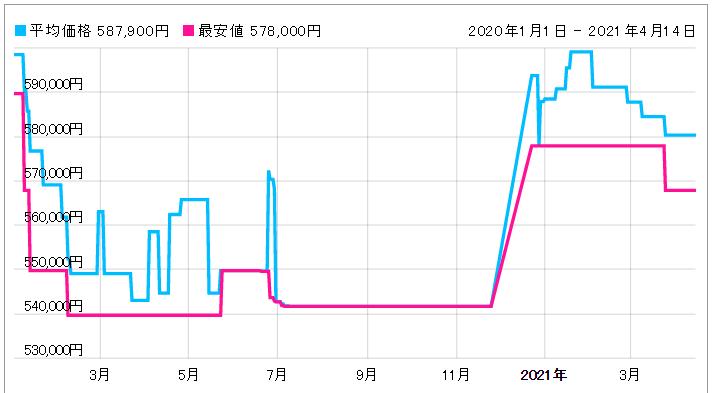 「【232.90.46.51.03.001】価格動向」のイメージ画像