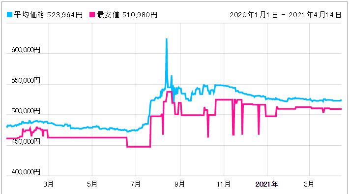 「【233.30.41.21.01.001】価格動向」のイメージ画像