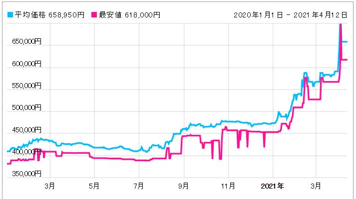 「【311.30.42.30.01.005】価格動向」のイメージ画像