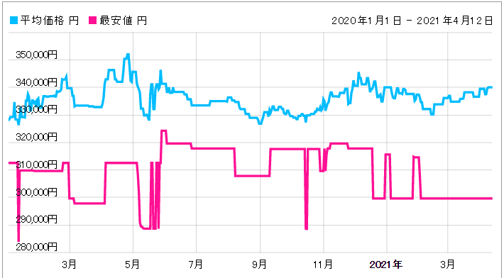「【326.30.40.50.01.002】価格動向」のイメージ画像