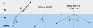 全反射の解説図