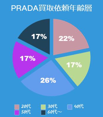「プラダの買取依頼が多い年齢層は?」のイメージ画像