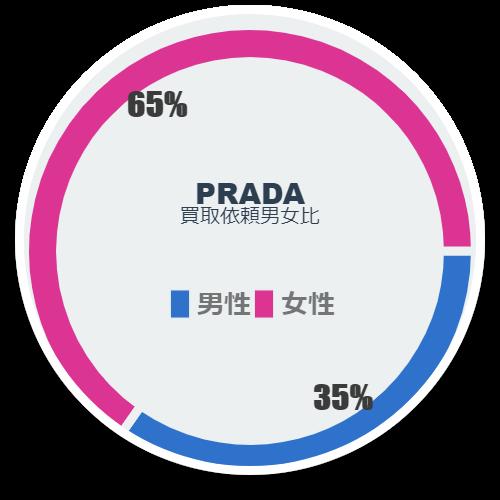 「プラダ買取依頼者の男女比」のイメージ画像