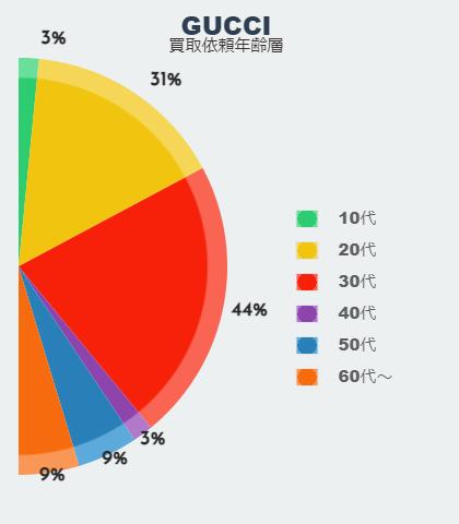 「グッチの買取はどの年齢層が利用しているのか」のイメージ画像