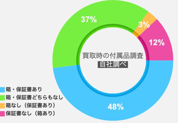 「付属品がない時計の買取割合を実績から調査」のイメージ画像