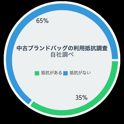 「中古で購入する人が増えている? 」のイメージ画像