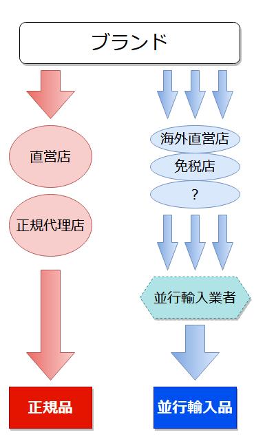 「正規品とは流通ルートが違う」のイメージ画像