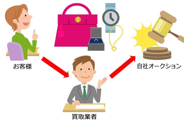 「自社やグループ会社でのオークション保有もポイント」のイメージ画像