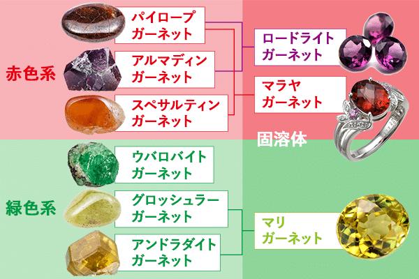 「ガーネットの種類と色」のイメージ画像